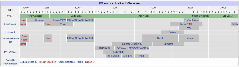 TVR Timeline